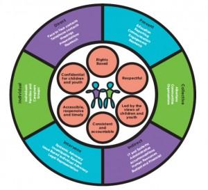 IMG_OCYA Practice Framework_2014-07-23