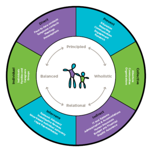 OCYA Advocacy Practice Framework Graphic