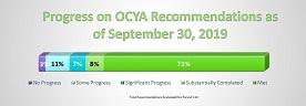 OCYA Recommendations